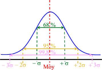 courbe de gauss ecart type